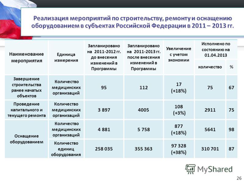 Наименование мероприятия Единица измерения Запланировано на 2011-2012 гг. до внесения изменений в Программы Запланировано на 2011-2013 гг. после внесения изменений в Программы Увеличение с учетом экономии Исполнено по состоянию на 01.04.2013 количест