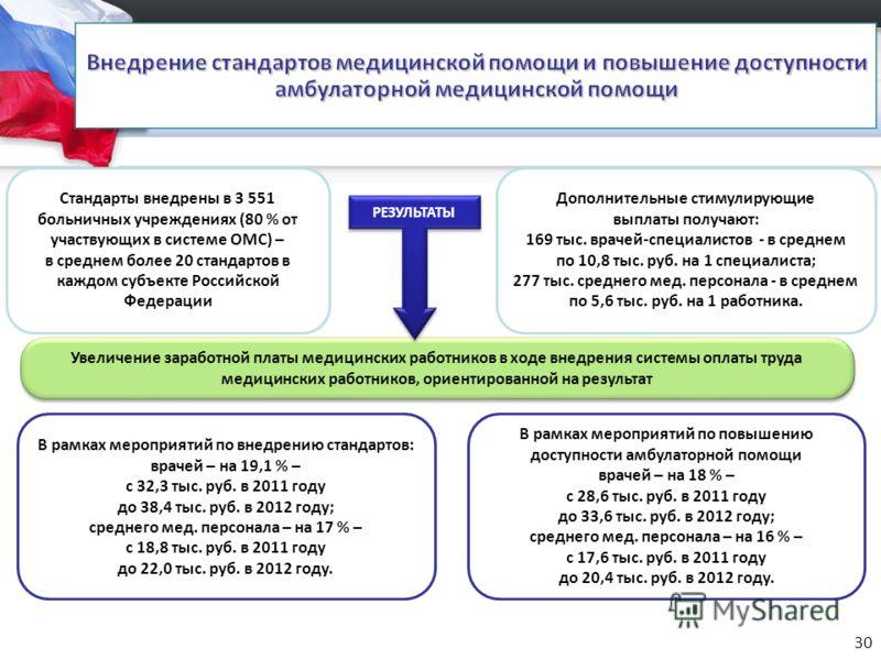 Стандарты внедрены в 3 551 больничных учреждениях (80 % от участвующих в системе ОМС) – в среднем более 20 стандартов в каждом субъекте Российской Федерации В рамках мероприятий по внедрению стандартов: врачей – на 19,1 % – с 32,3 тыс. руб. в 2011 го