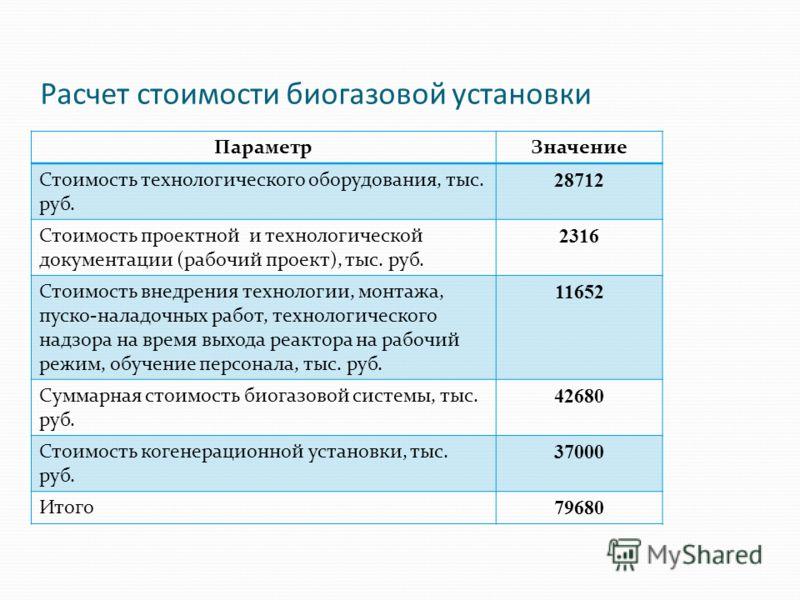 Расчет стоимости биогазовой установки ПараметрЗначение Стоимость технологического оборудования, тыс. руб. 28712 Стоимость проектной и технологической документации (рабочий проект), тыс. руб. 2316 Стоимость внедрения технологии, монтажа, пуско-наладоч