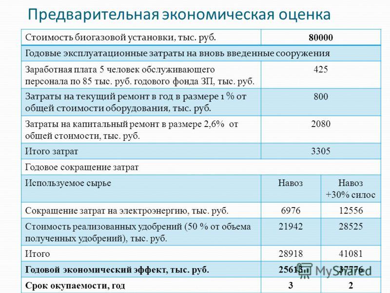 Предварительная экономическая оценка Стоимость биогазовой установки, тыс. руб. 80000 Годовые эксплуатационные затраты на вновь введенные сооружения Заработная плата 5 человек обслуживающего персонала по 85 тыс. руб. годового фонда ЗП, тыс. руб. 425 З