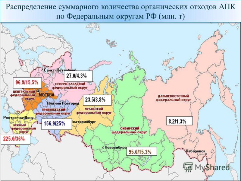 Распределение суммарного количества органических отходов АПК по Федеральным округам РФ (млн. т) Распределение суммарного количества органических отходов АПК по Федеральным округам РФ (млн. т)