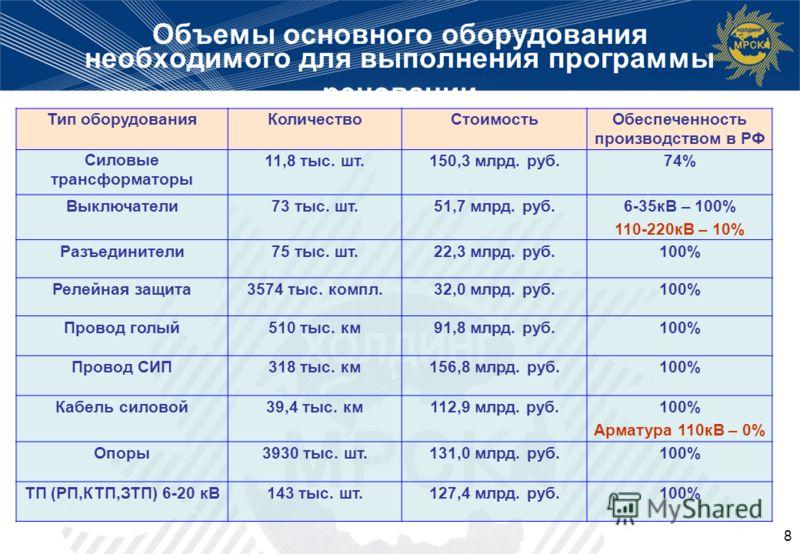 8 Объемы основного оборудования необходимого для выполнения программы реновации Тип оборудованияКоличествоСтоимостьОбеспеченность производством в РФ Силовые трансформаторы 11,8 тыс. шт.150,3 млрд. руб.74% Выключатели73 тыс. шт.51,7 млрд. руб.6-35кВ –