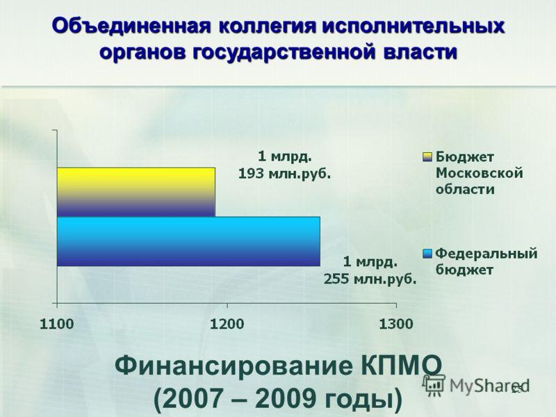 25 Финансирование КПМО (2007 – 2009 годы) Объединенная коллегия исполнительных органов государственной власти