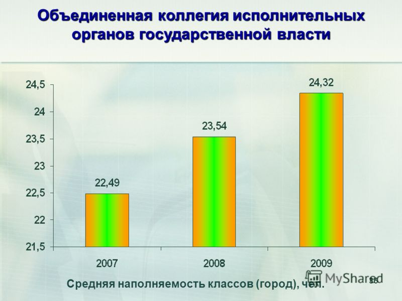 36 Средняя наполняемость классов (город), чел. 36 Объединенная коллегия исполнительных органов государственной власти