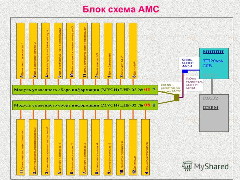 Блок схема АМС