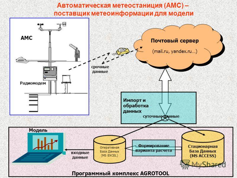 Программный комплекс AGROTOOL Почтовый сервер (mail.ru, yandex.ru…) срочные данные Радиомодем АМС Стационарная База Данных (MS ACCESS) Оперативная База Данных (MS EXCEL) Импорт и обработка данных суточные данные Формирование варианта расчета входные