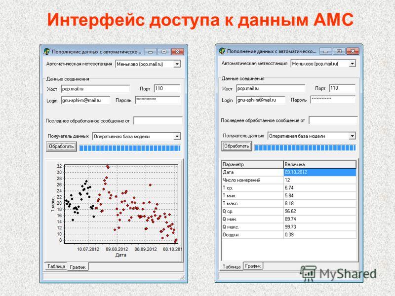 Интерфейс доступа к данным АМС