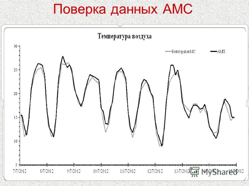 Поверка данных АМС