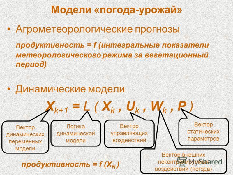Модели «погода-урожай» Агрометеорологические прогнозы продуктивность = f (интегральные показатели метеорологического режима за вегетационный период) Динамические модели Логика динамической модели X k+1 = L ( X k, U k, W k, P ) Вектор динамических пер