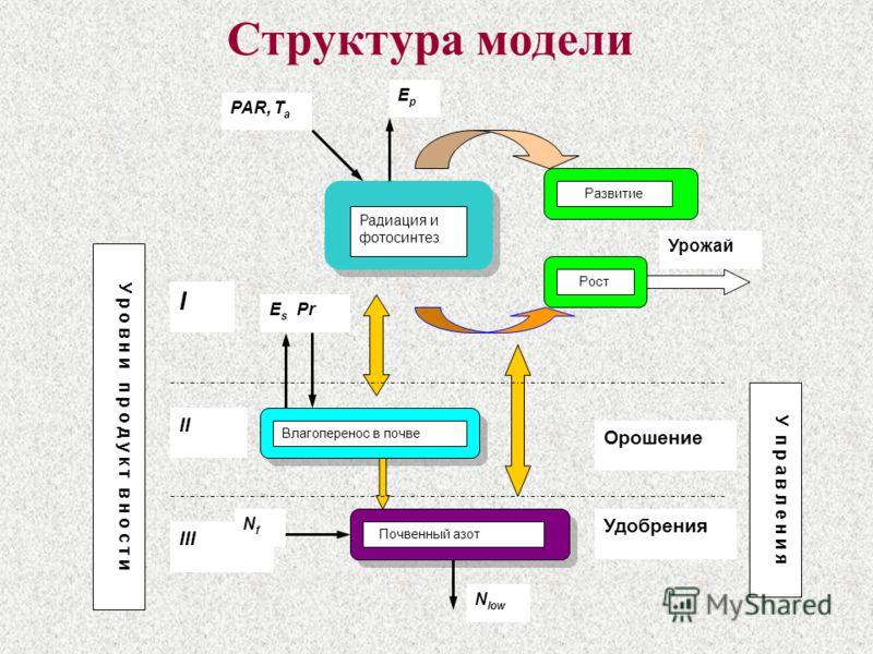 Структура модели Радиация и фотосинтез Развитие Рост Влагоперенос в почве Почвенный азот EpEp PAR, T a E s Pr N low I II III Урожай NfNf Орошение Удобрения У р о в н и п р о д у к т в н о с т и У п р а в л е н и я