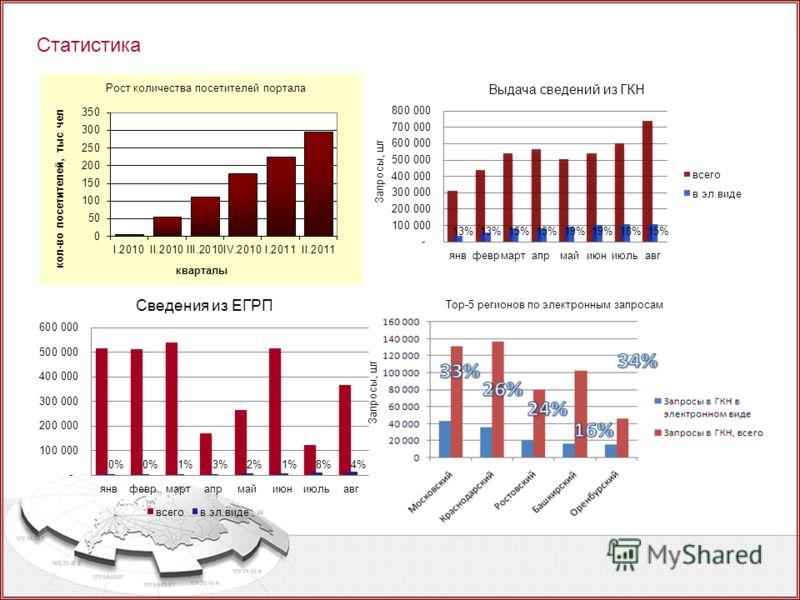 Статистика Top-5 регионов по электронным запросам Запросы, шт