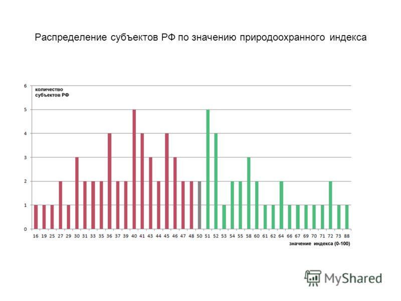 Распределение субъектов РФ по значению природоохранного индекса