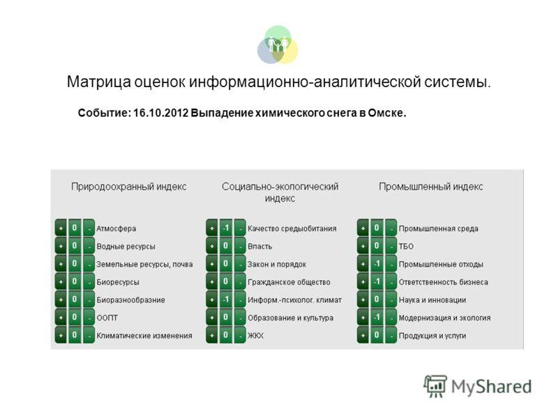 Матрица оценок информационно-аналитической системы. Событие: 16.10.2012 Выпадение химического снега в Омске.