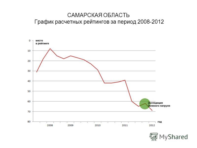 САМАРСКАЯ ОБЛАСТЬ График расчетных рейтингов за период 2008-2012