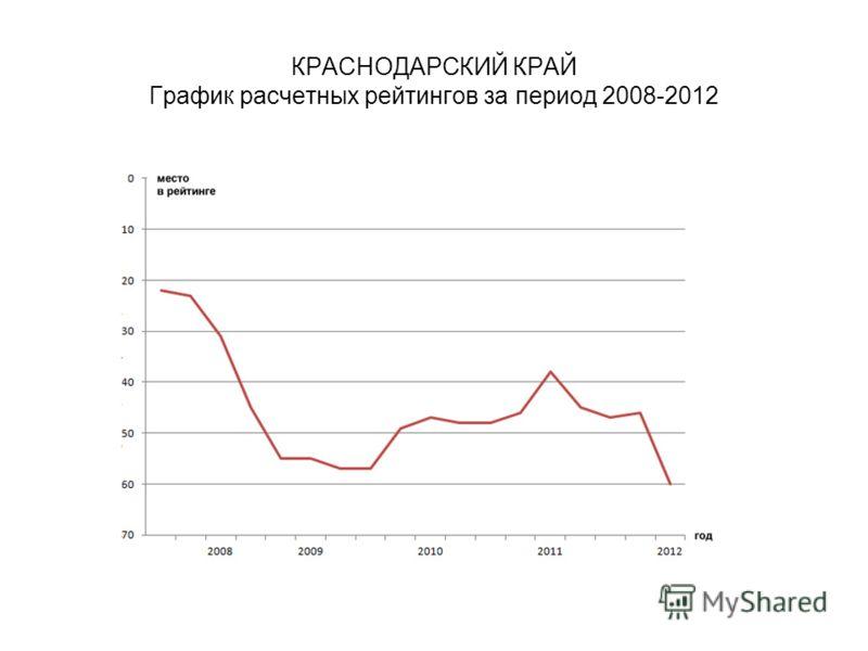 КРАСНОДАРСКИЙ КРАЙ График расчетных рейтингов за период 2008-2012