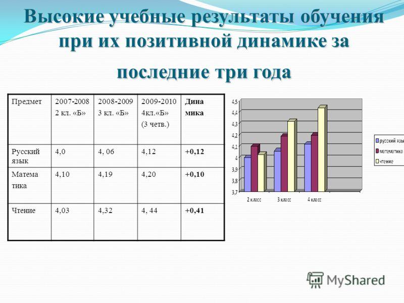 Высокие учебные результаты обучения при их позитивной динамике за последние три года Предмет2007-2008 2 кл. «Б» 2008-2009 3 кл. «Б» 2009-2010 4кл.«Б» (3 четв.) Дина мика Русский язык 4,04, 064,12+0,12 Матема тика 4,104,194,20+0,10 Чтение4,034,324, 44