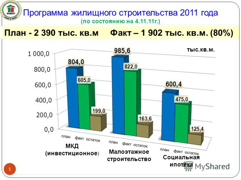 Программа жилищного строительства 2011 года (по состоянию на 4.11.11г.) План - 2 390 тыс. кв.м Факт – 1 902 тыс. кв.м. (80%) 1 тыс.кв.м. план факт остаток Малоэтажное строительство МКД (инвестиционное ) Социальная ипотека