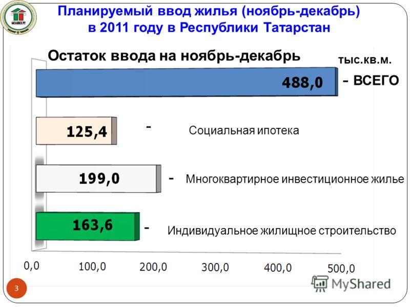 Планируемый ввод жилья (ноябрь-декабрь) в 2011 году в Республики Татарстан 3 тыс.кв.м. Социальная ипотека Многоквартирное инвестиционное жилье Остаток ввода на ноябрь-декабрь Индивидуальное жилищное строительство ВСЕГО - - - -