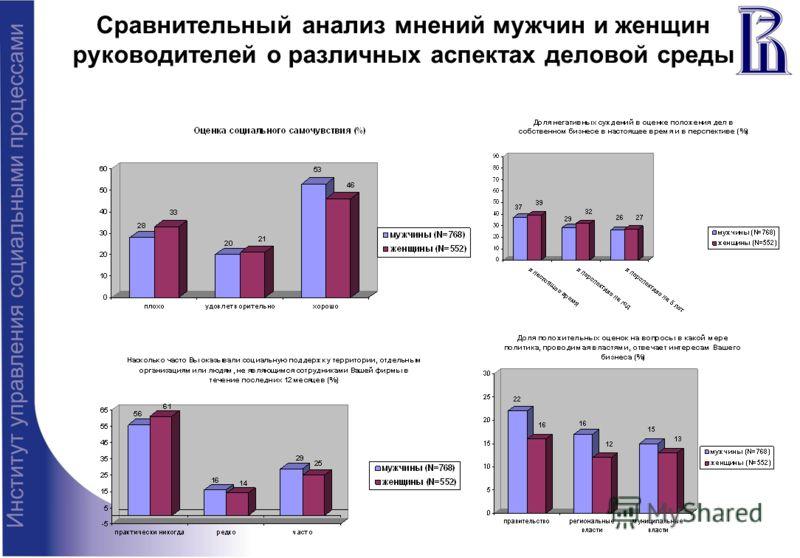 Сравнительный анализ мнений мужчин и женщин руководителей о различных аспектах деловой среды