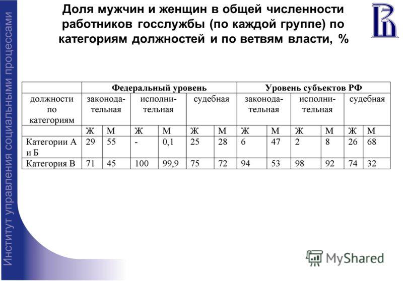 Доля мужчин и женщин в общей численности работников госслужбы (по каждой группе) по категориям должностей и по ветвям власти, %