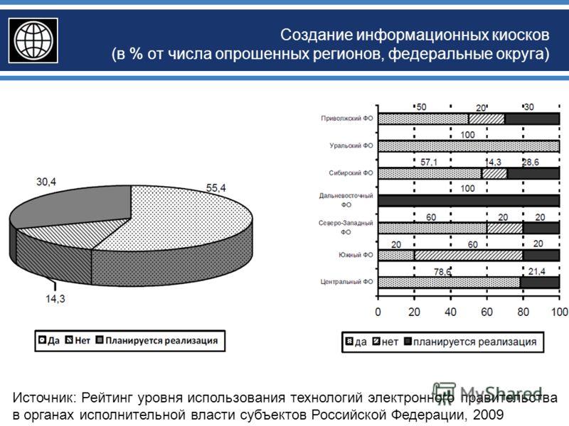 Создание информационных киосков (в % от числа опрошенных регионов, федеральные округа) Источник: Рейтинг уровня использования технологий электронного правительства в органах исполнительной власти субъектов Российской Федерации, 2009