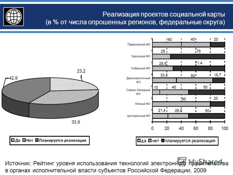 Реализация проектов социальной карты (в % от числа опрошенных регионов, федеральные округа) Источник: Рейтинг уровня использования технологий электронного правительства в органах исполнительной власти субъектов Российской Федерации, 2009