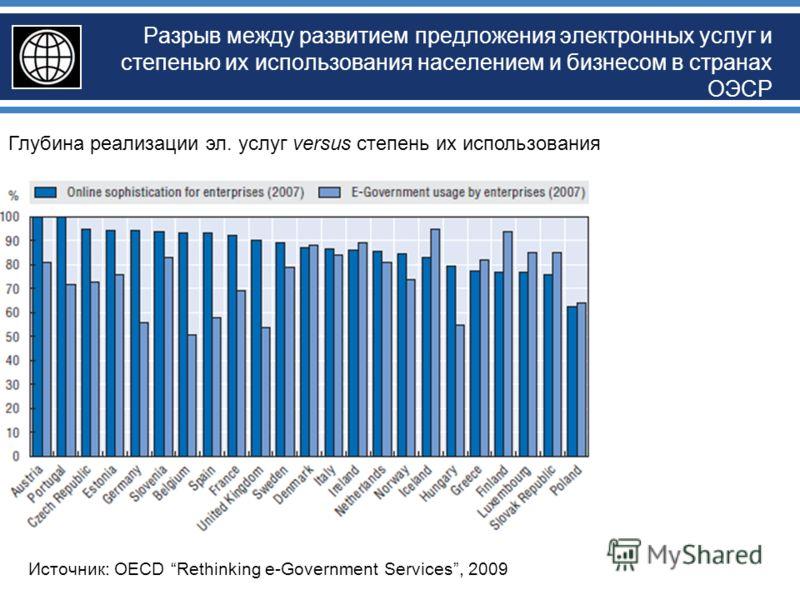 Разрыв между развитием предложения электронных услуг и степенью их использования населением и бизнесом в странах ОЭСР Источник: OECD Rethinking e-Government Services, 2009 Глубина реализации эл. услуг versus степень их использования
