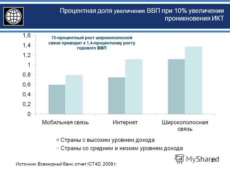 Процентная доля увеличения ВВП при 10% увеличении проникновения ИКТ Источник: Всемирный банк, отчет ICT4D, 2009 г. 31