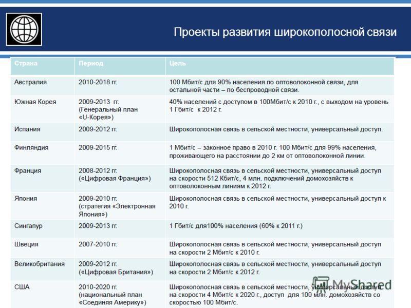 Проекты развития широкополосной связи 32