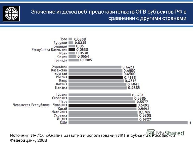 Значение индекса веб-представительств ОГВ субъектов РФ в сравнении с другими странами Источник: ИРИО, «Анализ развития и использования ИКТ в субъектах Российской Федерации», 2008