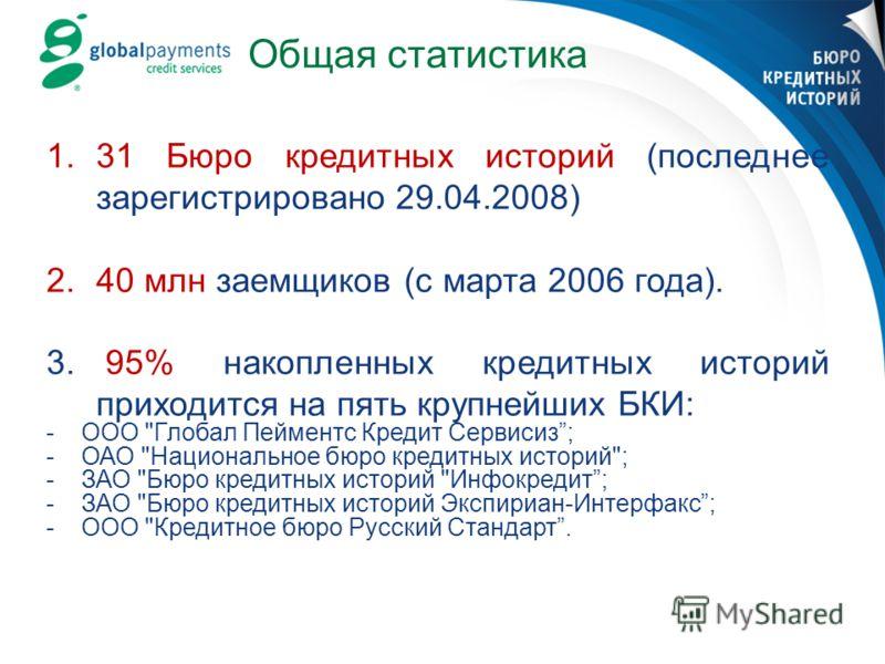 Общая статистика 1.31 Бюро кредитных историй (последнее зарегистрировано 29.04.2008) 2.40 млн заемщиков (с марта 2006 года). 3. 95% накопленных кредитных историй приходится на пять крупнейших БКИ: -ООО