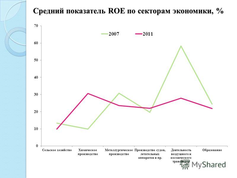 Средний показатель ROE по секторам экономики, %