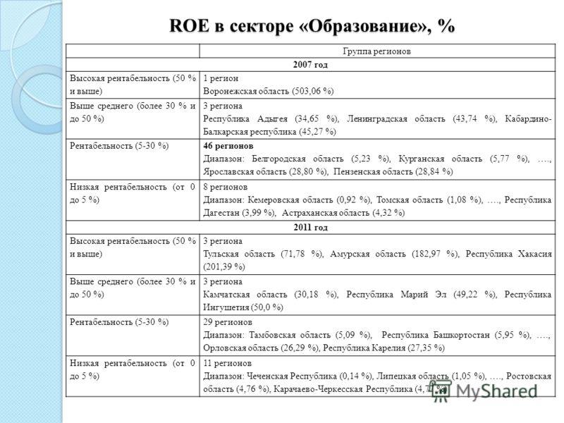 ROE в секторе «Образование», % Группа регионов 2007 год Высокая рентабельность (50 % и выше) 1 регион Воронежская область (503,06 %) Выше среднего (более 30 % и до 50 %) 3 региона Республика Адыгея (34,65 %), Ленинградская область (43,74 %), Кабардин