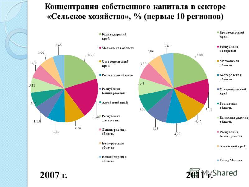 Концентрация собственного капитала в секторе «Сельское хозяйство», % (первые 10 регионов) 2007 г. 2011 г.