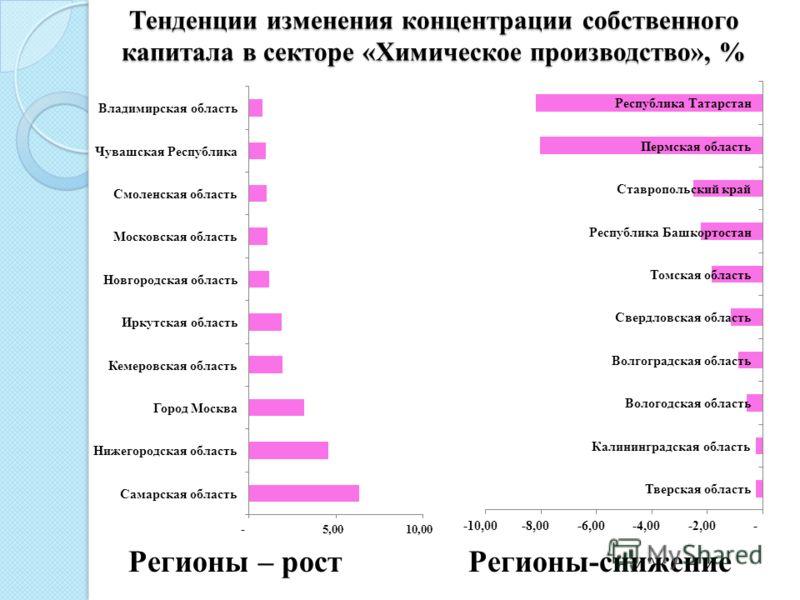 Тенденции изменения концентрации собственного капитала в секторе «Химическое производство», % Регионы – рост Регионы-снижение