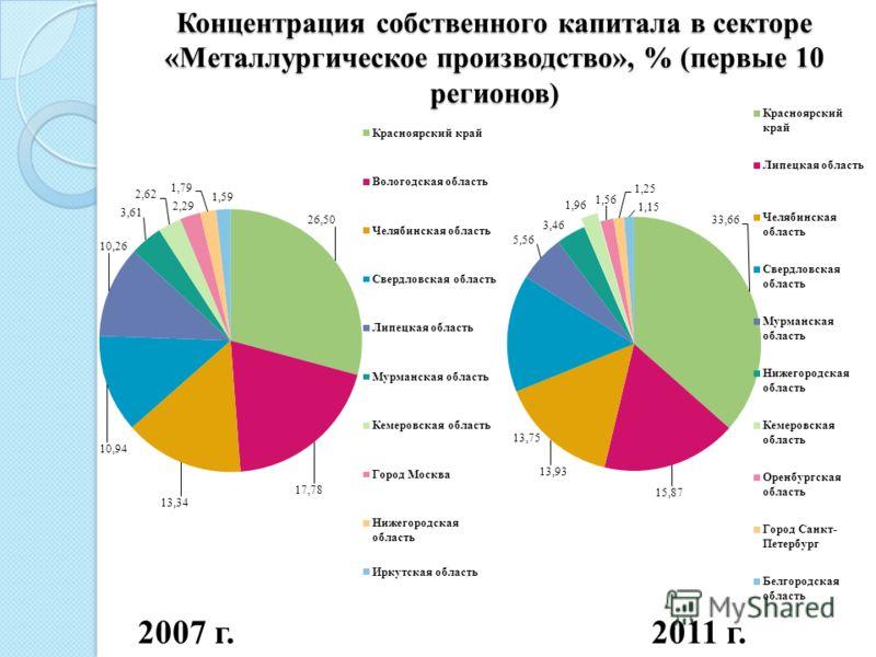 Концентрация собственного капитала в секторе «Металлургическое производство», % (первые 10 регионов) 2007 г. 2011 г.