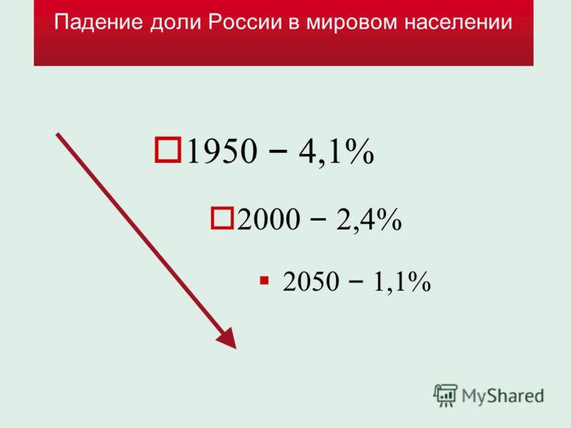 Падение доли России в мировом населении 1950 – 4,1% 2000 – 2,4% 2050 – 1,1%