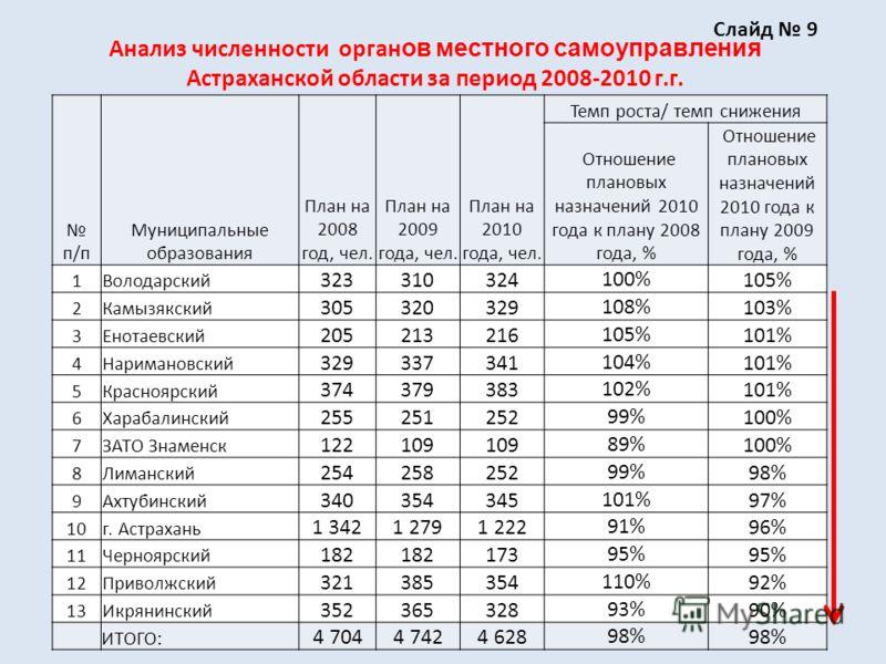 Анализ численности орган ов местного самоуправления Астраханской области за период 2008-2010 г.г. п/п Муниципальные образования План на 2008 год, чел. План на 2009 года, чел. План на 2010 года, чел. Темп роста/ темп снижения Отношение плановых назнач