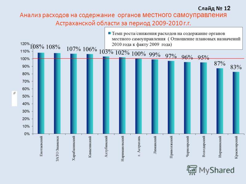Анализ расходов на содержание органов местного самоуправления Астраханской области за период 2009-2010 г.г. Слайд 1 2