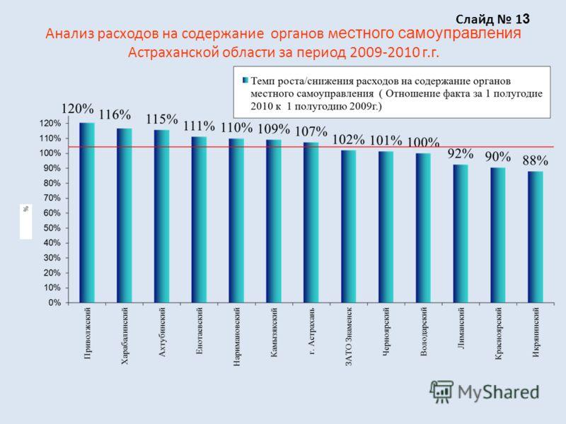 Анализ расходов на содержание органов м естного самоуправления Астраханской области за период 2009-2010 г.г. Слайд 1 3