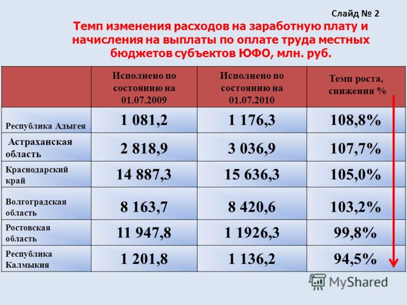 Исполнено по состоянию на 01.07.2009 Исполнено по состоянию на 01.07.2010 Темп роста, снижения % Республика Адыгея 1 081,21 176,3108,8% Астраханская область 2 818,93 036,9107,7% Краснодарский край 14 887,315 636,3105,0% Волгоградская область 8 163,78