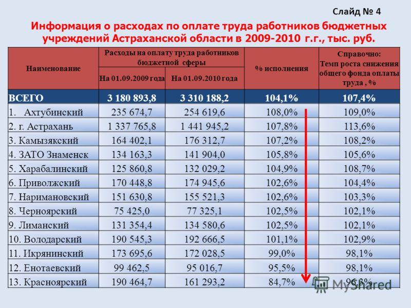 Информация о расходах по оплате труда работников бюджетных учреждений Астраханской области в 2009-2010 г.г., тыс. руб. Наименование Расходы на оплату труда работников бюджетной сферы % исполнения Справочно: Темп роста снижения общего фонда оплаты тру
