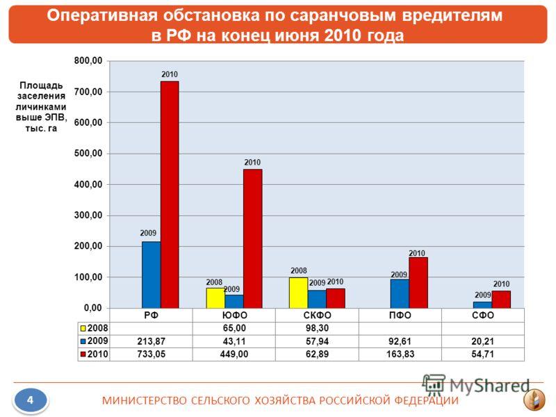 Оперативная обстановка по саранчовым вредителям в РФ на конец июня 2010 года 4 4 МИНИСТЕРСТВО СЕЛЬСКОГО ХОЗЯЙСТВА РОССИЙСКОЙ ФЕДЕРАЦИИ