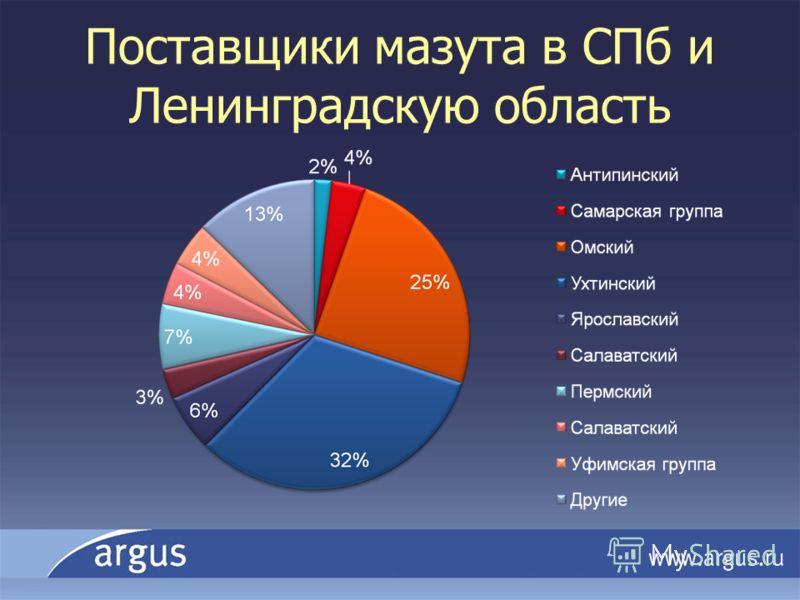 Поставщики мазута в СПб и Ленинградскую область