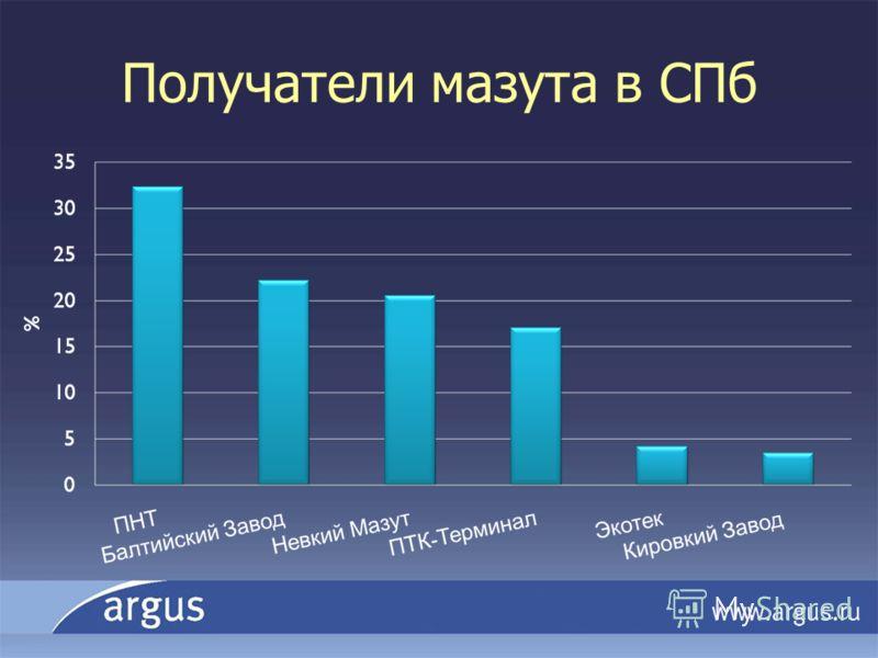 Получатели мазута в СПб