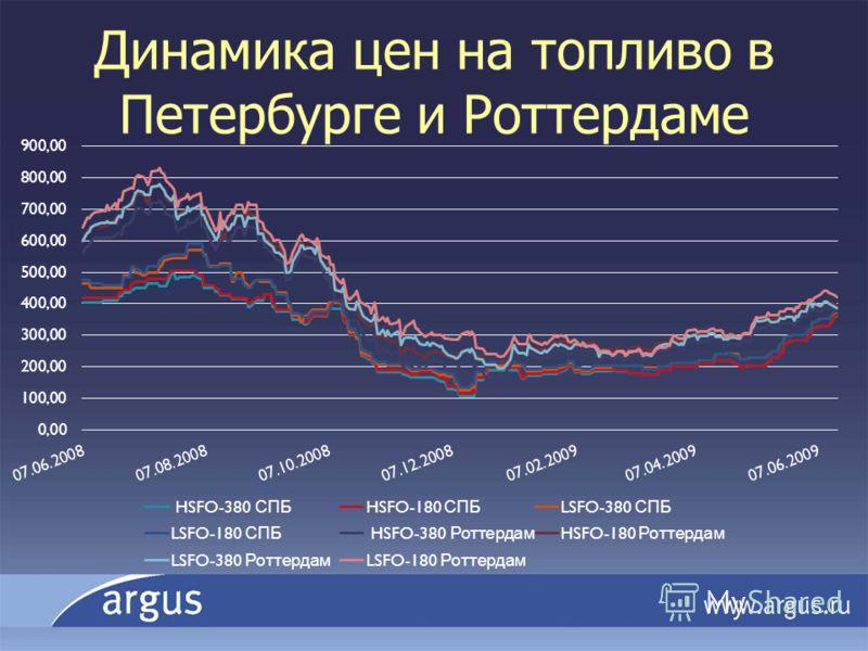 Динамика цен на топливо в Петербурге и Роттердаме