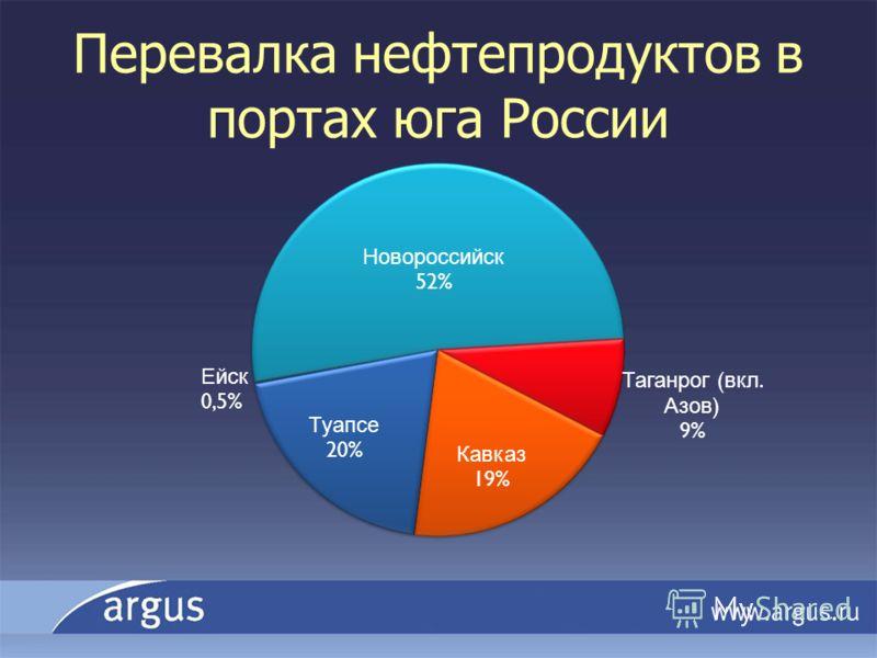 Перевалка нефтепродуктов в портах юга России
