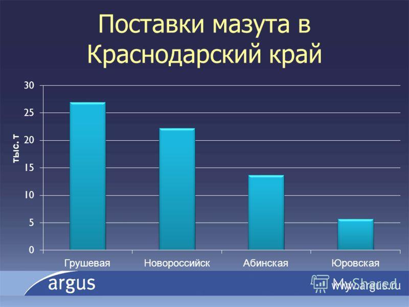 Поставки мазута в Краснодарский край тыс. т