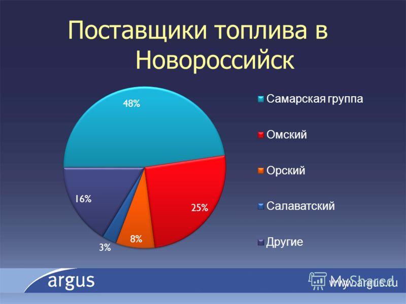 Поставщики топлива в Новороссийск