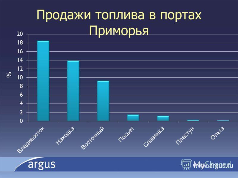Продажи топлива в портах Приморья %